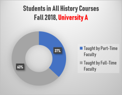 Students in All History Courses, University A (Fall 2018)