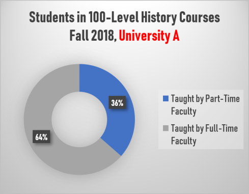 Students in Introductory History Courses, University A (Fall 2018)