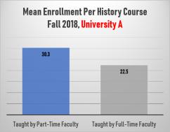 Mean Enrollment Per History Course, University A (Fall 2018)