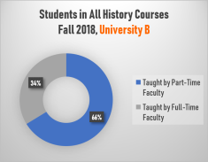 Students in All History Courses, University B (Fall 2018)