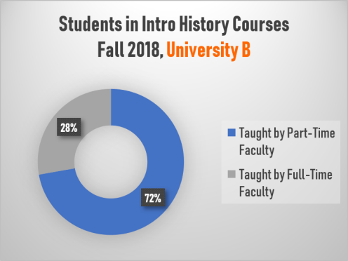 Students in Introductory History Courses, University B (Fall 2018)
