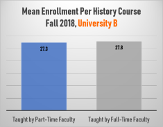 Mean Enrollment Per History Course, University B (Fall 2018)