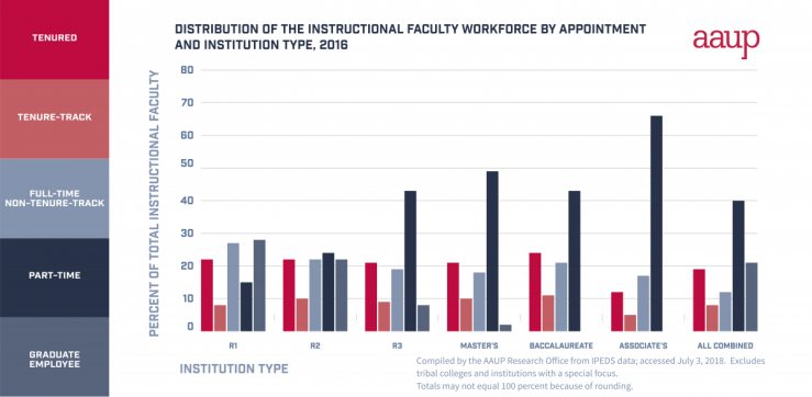 AAUP-faculty_workforce_by_type
