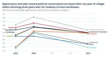 Chart of attitudes toward political conservatives
