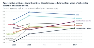 Chart of attitudes toward political liberals